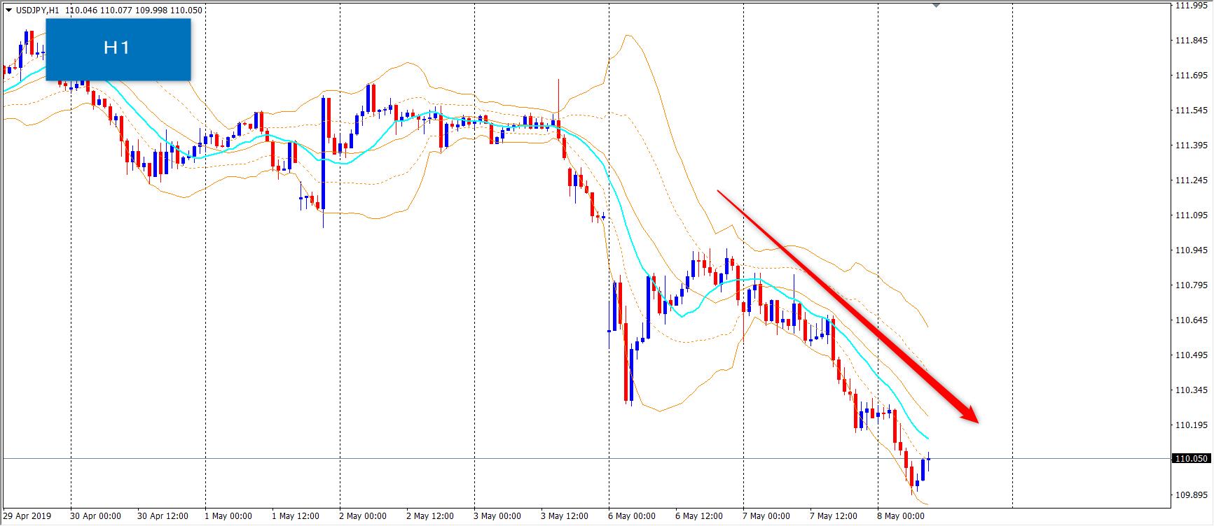 ドル円は下落傾向