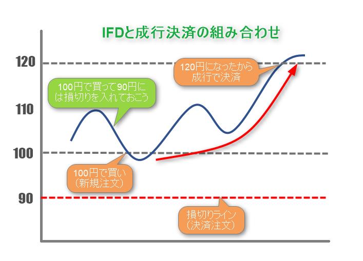 IFD注文の注意点